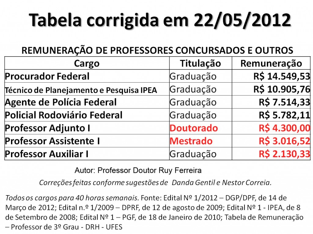 Tabela comparativa de valores - Brasil